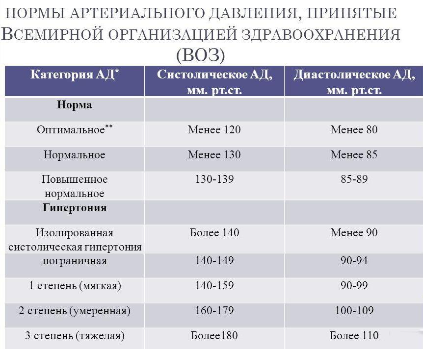 Разница между систолическим и диастолическим давлением
